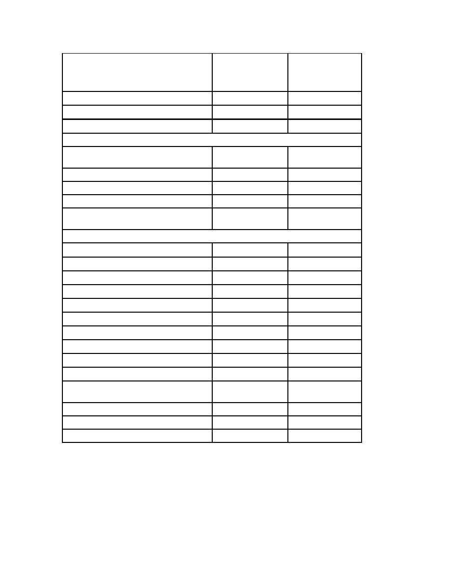 Bronchoscopy Room Design: Table 1-2 Air Changes/Hr; Constant Volume V/s VAV Volume