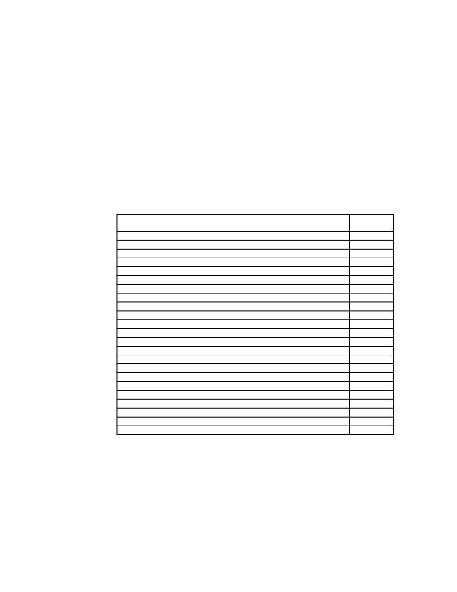 Bronchoscopy Room Design: Table 1-5 Noise Level