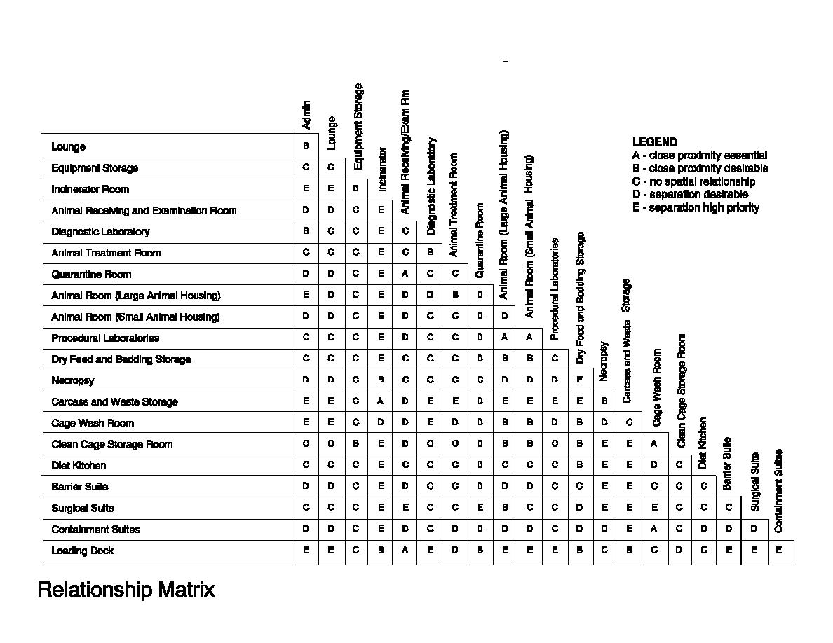 data relationship matrix